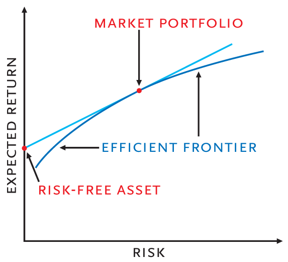 Graph of the efficient frontier modeling risk (x-axis) and return (y-axis)