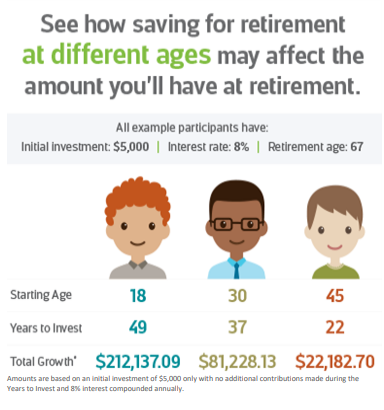 infographic depicting how much more retirement savings grow when accounts are started at a younger age thanks to compounding interest