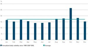 historical stock returns showing the October effect